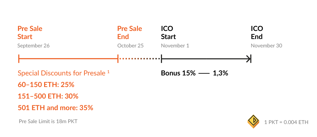 PKT pre-sale scheme